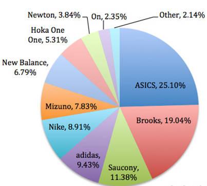 Shoe-Count